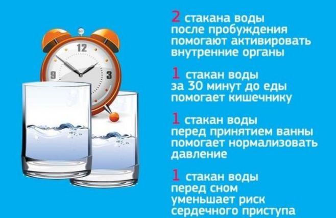 Сколько пить воды до и во время еды