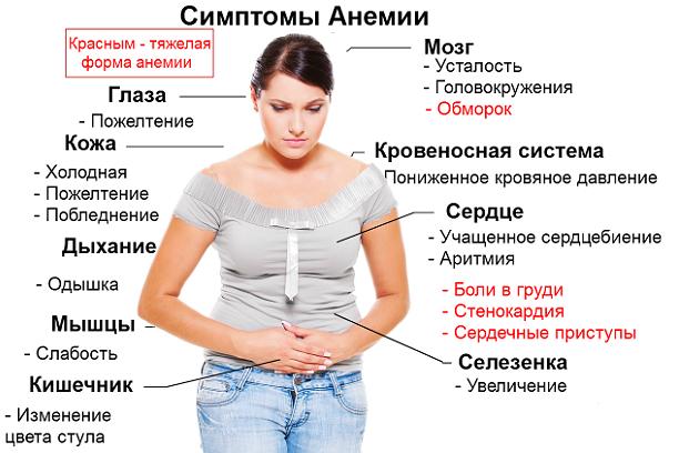 Как поднять гемоглобин