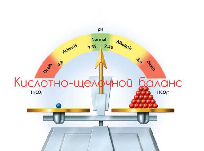 Как соблюдать кислотно-щелочной баланс