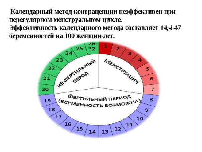В какие дни цикла можно забеременеть?