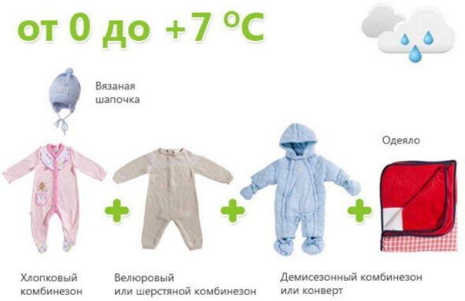 Как одеть новорождённого на прогулку