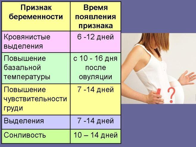 Важные факты о беременности